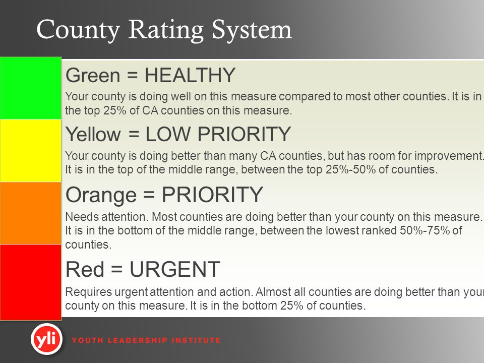 County Rating System Green = HEALTHY Your county is doing well on this measure compared to most other counties.