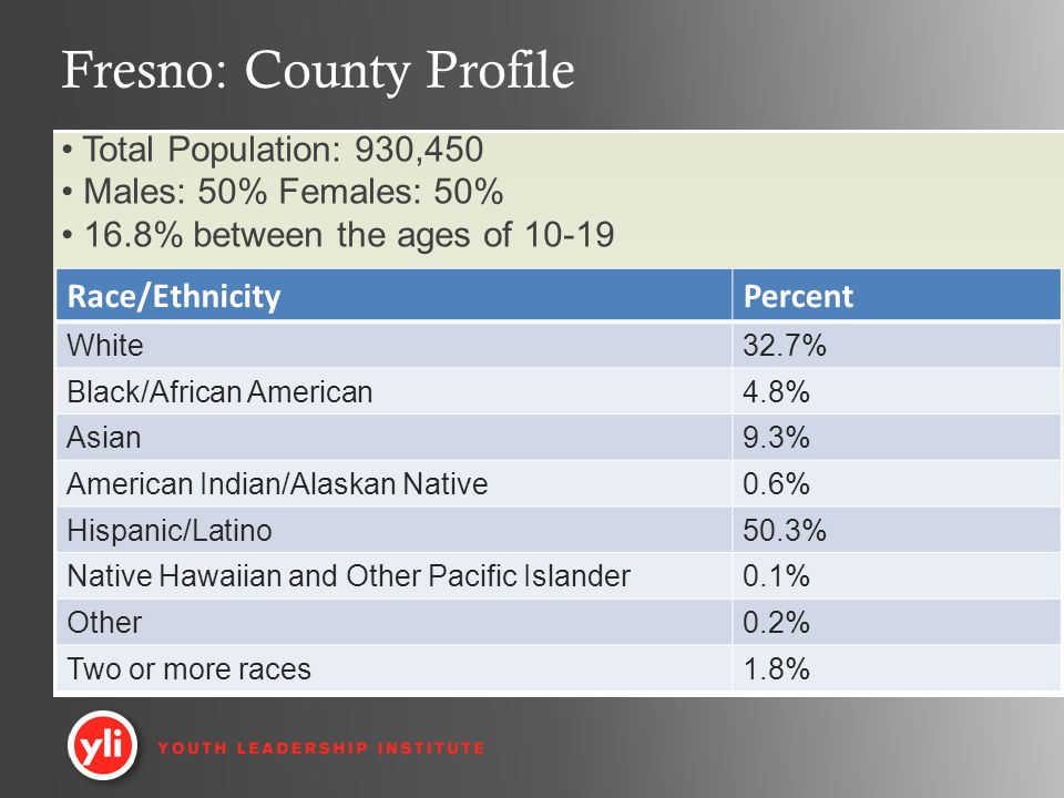 Fresno: County Profile Race/EthnicityPercent White32.7% Black/African American4.8% Asian9.3% American Indian/Alaskan Native0.6% Hispanic/Latino50.3% Native Hawaiian and Other Pacific Islander0.1% Other0.2% Two or more races1.8% Total Population: 930,450 Males: 50% Females: 50% 16.8% between the ages of 10-19