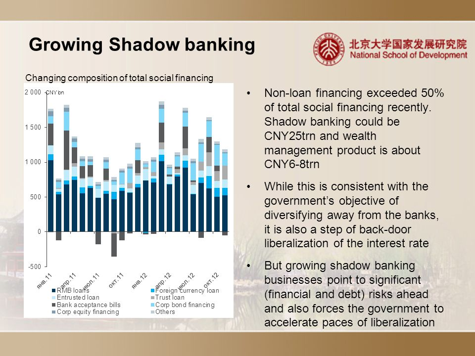 Growing Shadow banking Non-loan financing exceeded 50% of total social financing recently.