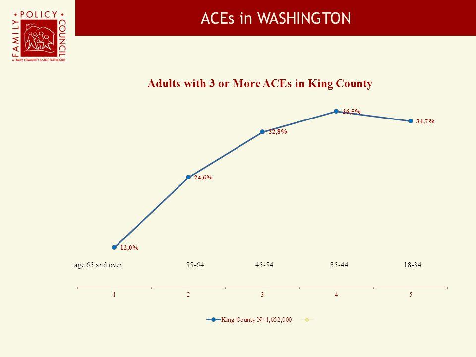 ACEs in WASHINGTON
