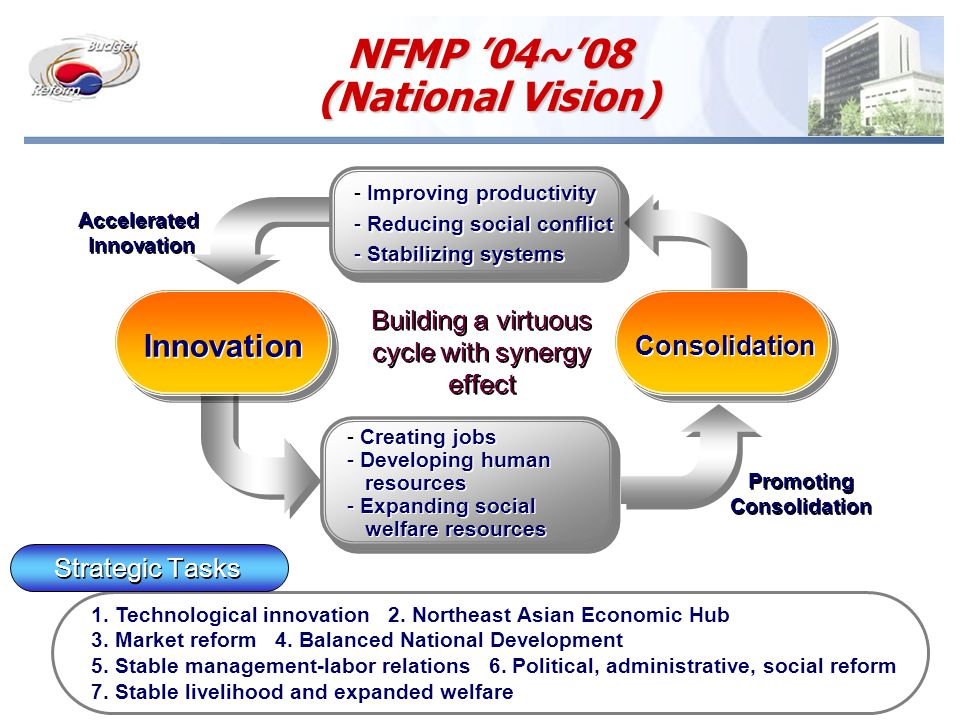 NFMP '04~'08 (National Vision) Innovation Consolidation - Improving productivity - Reducing social conflict - Stabilizing systems - Improving productivity - Reducing social conflict - Stabilizing systems - Creating jobs - Developing human resources - Expanding social welfare resources - Creating jobs - Developing human resources - Expanding social welfare resources Accelerated Innovation Accelerated Innovation Promoting Consolidation Promoting Consolidation Building a virtuous cycle with synergy effect Strategic Tasks 1.