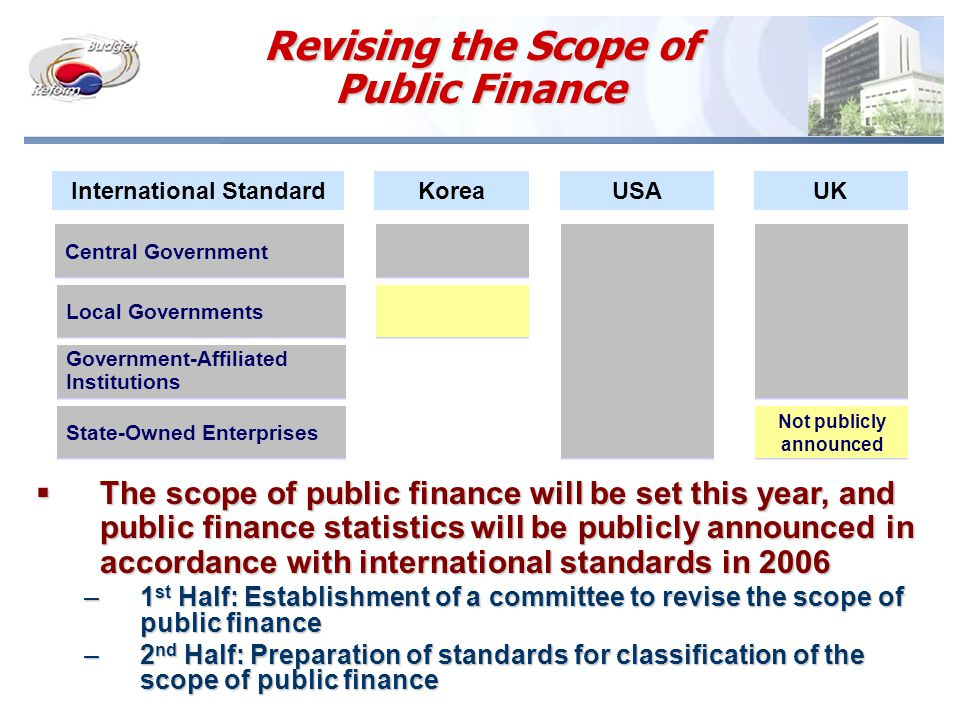Revising the Scope of Public Finance Central Government International StandardKorea Local Governments Government-Affiliated Institutions Government-Affiliated Institutions State-Owned Enterprises USAUK Not publicly announced Not publicly announced  The scope of public finance will be set this year, and public finance statistics will be publicly announced in accordance with international standards in 2006 –1 st Half: Establishment of a committee to revise the scope of public finance –2 nd Half: Preparation of standards for classification of the scope of public finance