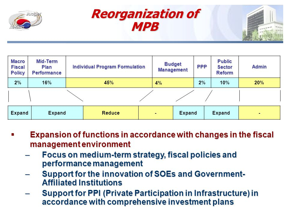 Reorganization of MPB Macro Fiscal Policy Mid-Term Plan Performance Individual Program Formulation Budget Management PPP Public Sector Reform Admin 2%16%45%4%2%10%20% Expand Reduce-Expand -  Expansion of functions in accordance with changes in the fiscal management environment –Focus on medium-term strategy, fiscal policies and performance management –Support for the innovation of SOEs and Government- Affiliated Institutions –Support for PPI (Private Participation in Infrastructure) in accordance with comprehensive investment plans