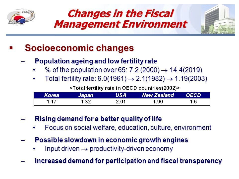 Changes in the Fiscal Management Environment  Socioeconomic changes –Population ageing and low fertility rate % of the population over 65: 7.2 (2000)  14.4(2019)% of the population over 65: 7.2 (2000)  14.4(2019) Total fertility rate: 6.0(1961)  2.1(1982)  1.19(2003)Total fertility rate: 6.0(1961)  2.1(1982)  1.19(2003) –Rising demand for a better quality of life Focus on social welfare, education, culture, environmentFocus on social welfare, education, culture, environment –Possible slowdown in economic growth engines Input driven  productivity-driven economyInput driven  productivity-driven economy –Increased demand for participation and fiscal transparency