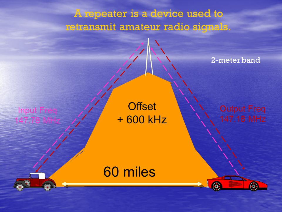 60 miles Offset + 600 kHz Input Freq 147.78 MHz Output Freq 147.18 MHz A repeater is a device used to retransmit amateur radio signals. 2-meter band