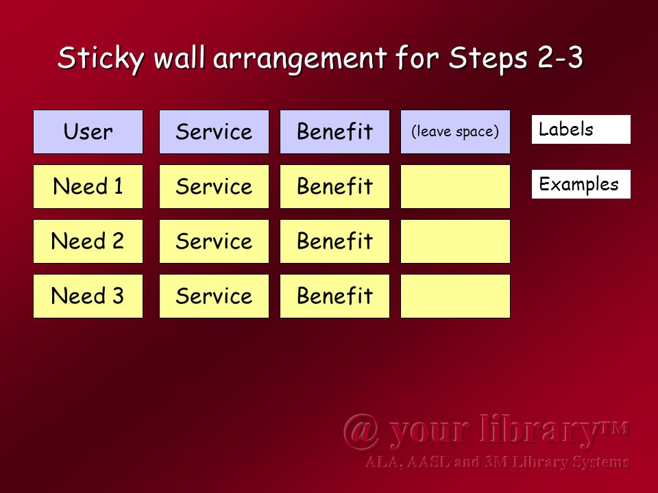 Sticky wall arrangement for Steps 2-3 UserServiceBenefit Need 1ServiceBenefit Labels Examples Need 2ServiceBenefit Need 3ServiceBenefit (leave space)