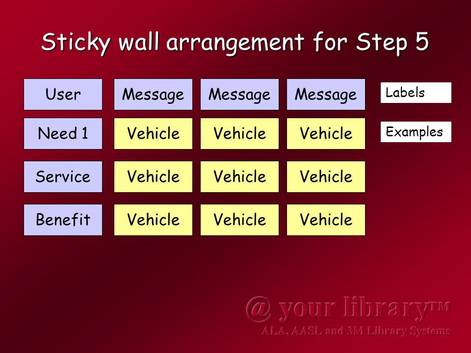 Sticky wall arrangement for Step 5 UserMessage Need 1 Service Benefit Labels Examples Message Vehicle