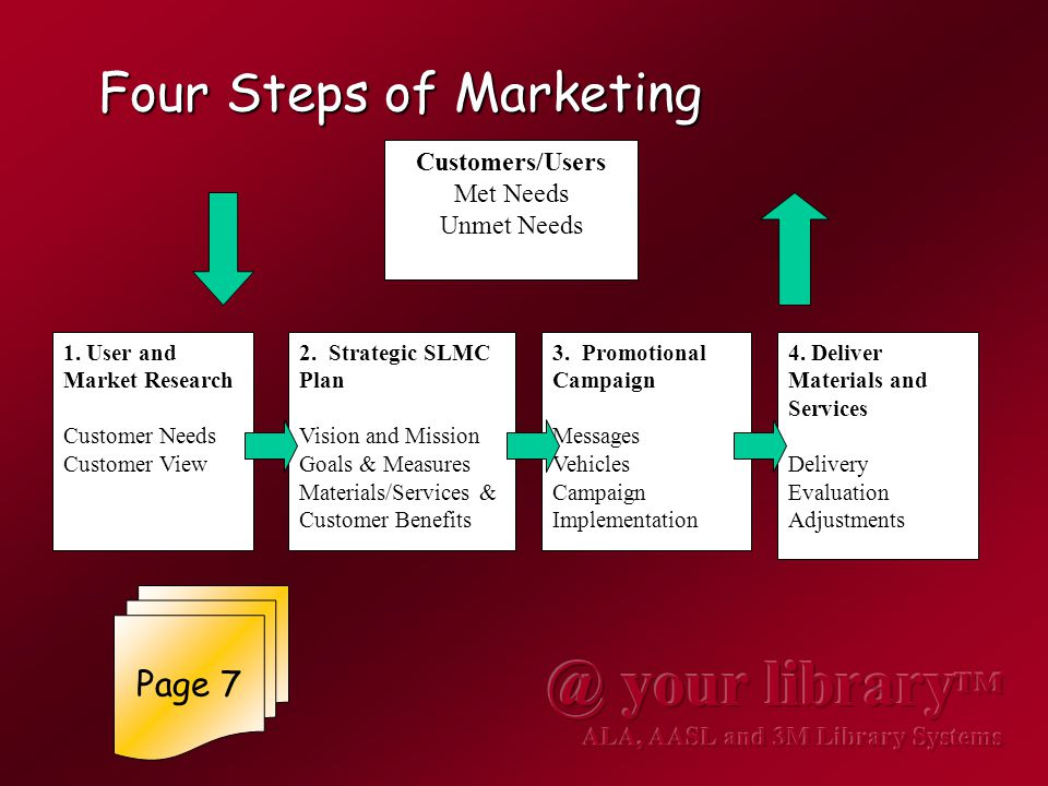 Four Steps of Marketing Customers/Users Met Needs Unmet Needs 1.