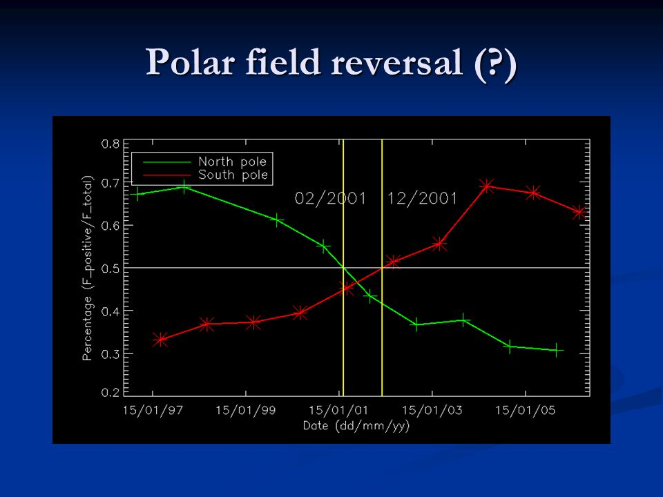 Polar field reversal ( )