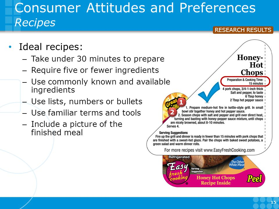 15 Consumer Attitudes and Preferences Recipes Ideal recipes: – Take under 30 minutes to prepare – Require five or fewer ingredients – Use commonly known and available ingredients – Use lists, numbers or bullets – Use familiar terms and tools – Include a picture of the finished meal RESEARCH RESULTS