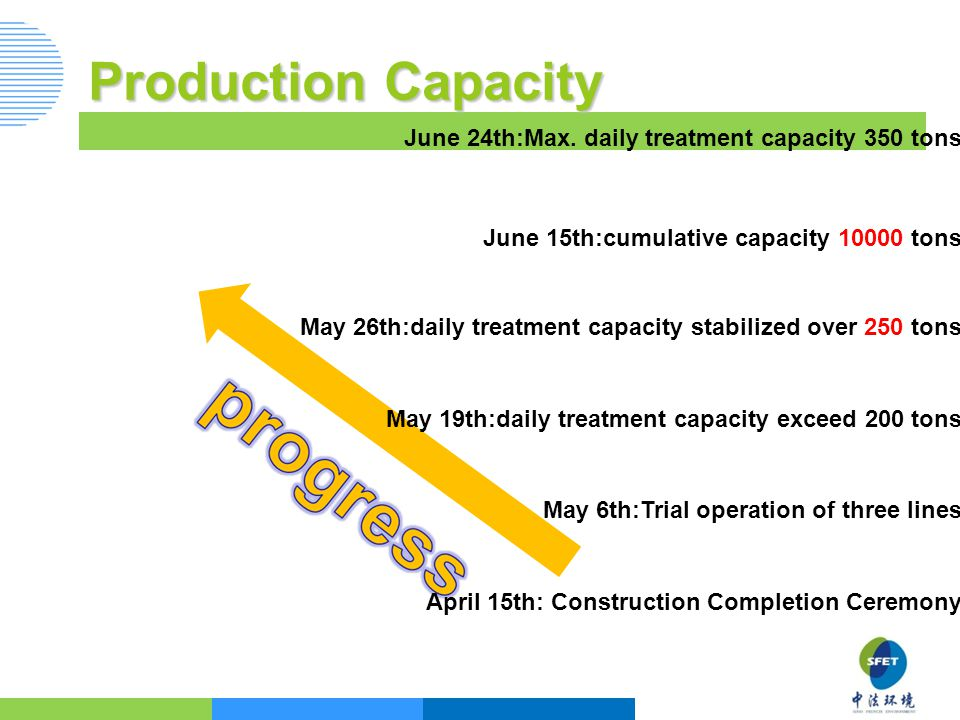 Production Capacity June 24th:Max.