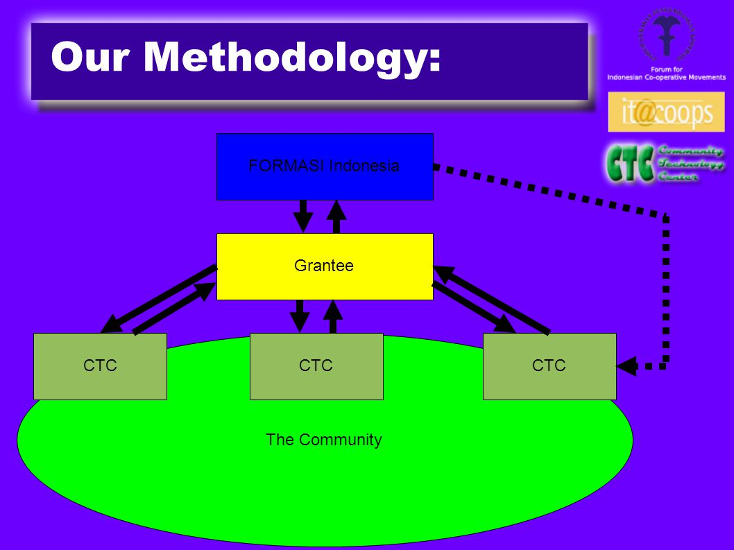 Our Methodology: FORMASI Indonesia Grantee The Community CTC