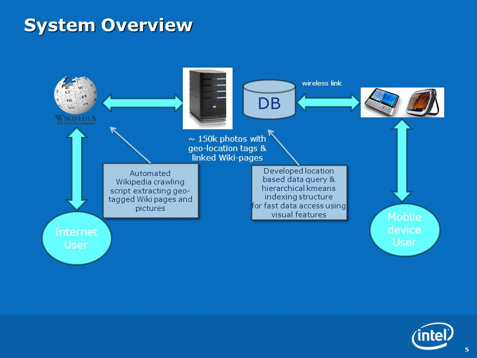 System Overview 5 Internet User Mobile device User Automated Wikipedia crawling script extracting geo- tagged Wiki pages and pictures Automated Wikipe