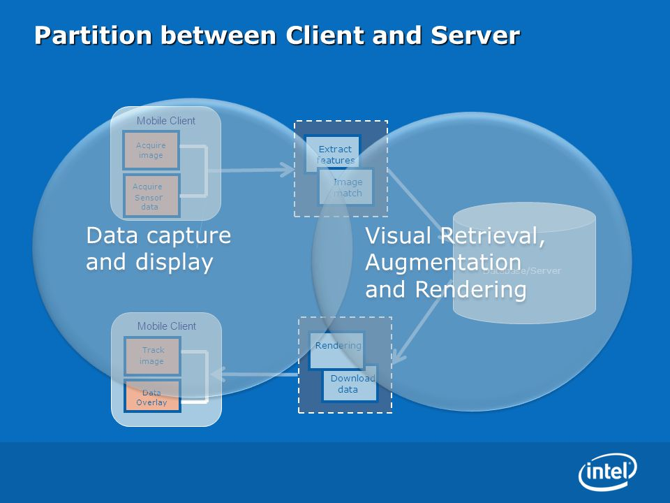 Partition between Client and Server Acquire image Extract features Image match Acquire image Extract features Image match Extract features Image match Mobile Client Acquire Senso r data Database/Server Extract features Download data Extract features Rendering Acquire image Track image Mobile Client Data Overlay Data capture and display Data capture and display Visual Retrieval, Augmentation and Rendering Visual Retrieval, Augmentation and Rendering