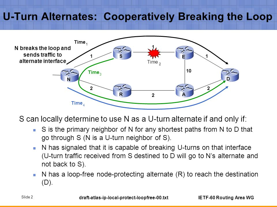 Slide 2 draft-atlas-ip-local-protect-loopfree-00.txt IETF-60 Routing Area WG U-Turn Alternates: Cooperatively Breaking the Loop S can locally determin
