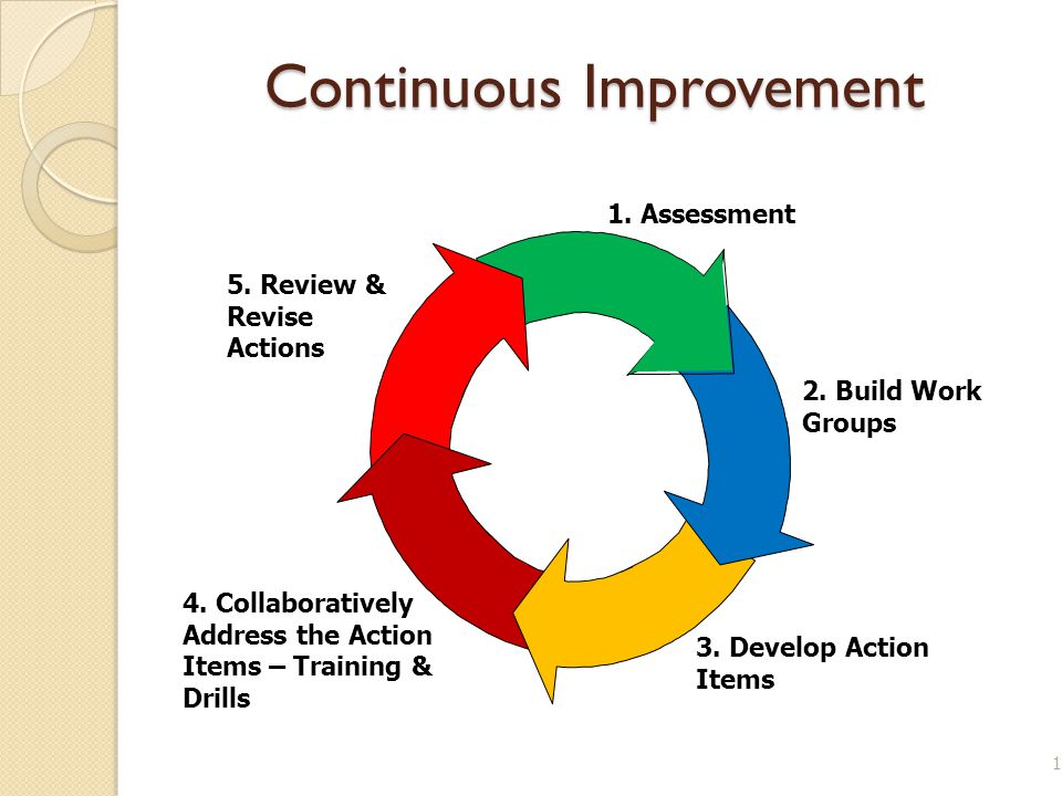Continuous Improvement 12 4. Collaboratively Address the Action Items – Training & Drills 3. Develop Action Items 2. Build Work Groups 5. Review & Rev