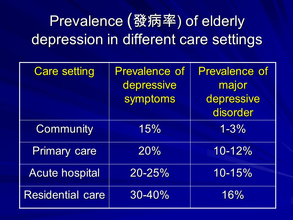 Prevalence ( 發病率 ) of elderly depression in different care settings Care setting Prevalence of depressive symptoms Prevalence of major depressive diso