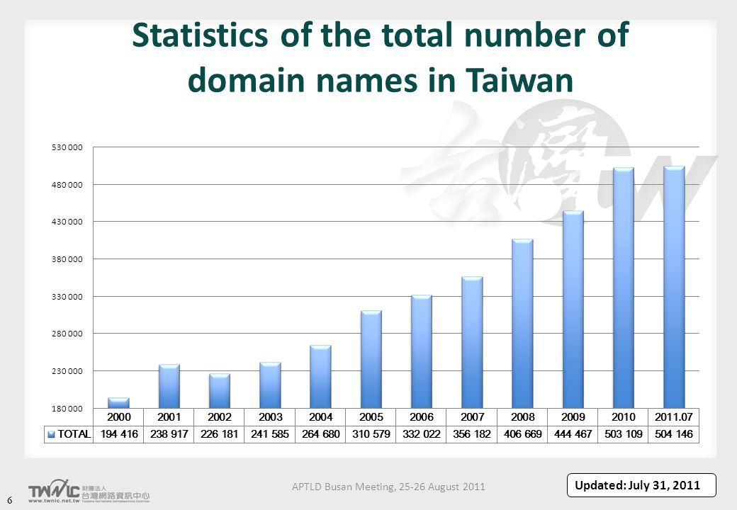APTLD Busan Meeting, 25-26 August 2011 66 Statistics of the total number of domain names in Taiwan Updated: July 31, 2011