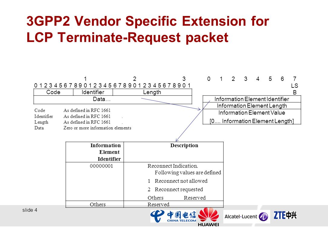 slide 4 3GPP2 Vendor Specific Extension for LCP Terminate-Request packet CodeIdentifierLength Data… CodeAs defined in RFC 1661 IdentifierAs defined in RFC 1661.