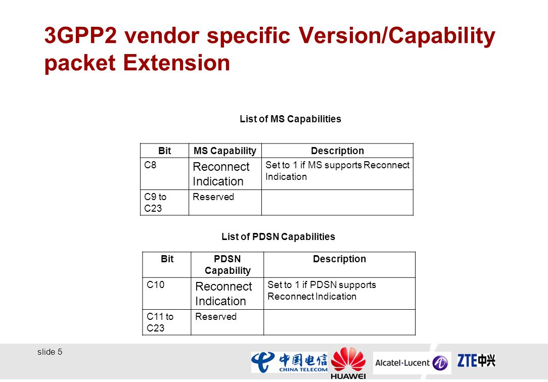 slide 5 3GPP2 vendor specific Version/Capability packet Extension BitMS CapabilityDescription C8 Reconnect Indication Set to 1 if MS supports Reconnect Indication C9 to C23 Reserved List of MS Capabilities BitPDSN Capability Description C10 Reconnect Indication Set to 1 if PDSN supports Reconnect Indication C11 to C23 Reserved List of PDSN Capabilities