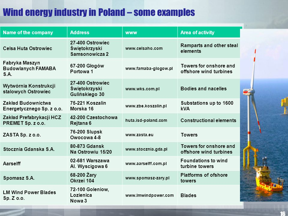 Wind energy industry in Poland – some examples Name of the companyAddresswwwArea of activity Celsa Huta Ostrowiec 27-400 Ostrowiec Świętokrzyski Samso