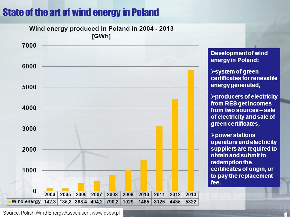 State of the art of wind energy in Poland Zachodniopomorskie Voivodeship (the seaside):  has highly favourable wind conditions  leads the way in harnessing wind power to produce electricity,  biggest wind farms: Białogard District – 90 MW, Kamien Pomorski District – 90.6 MW, Kolobrzeg District – 156.2 MW, Slawno District – 200.26 MW,  Cisowo – the first wind farm in Poland (1999) – 5 wind turbines 132 kW each one.