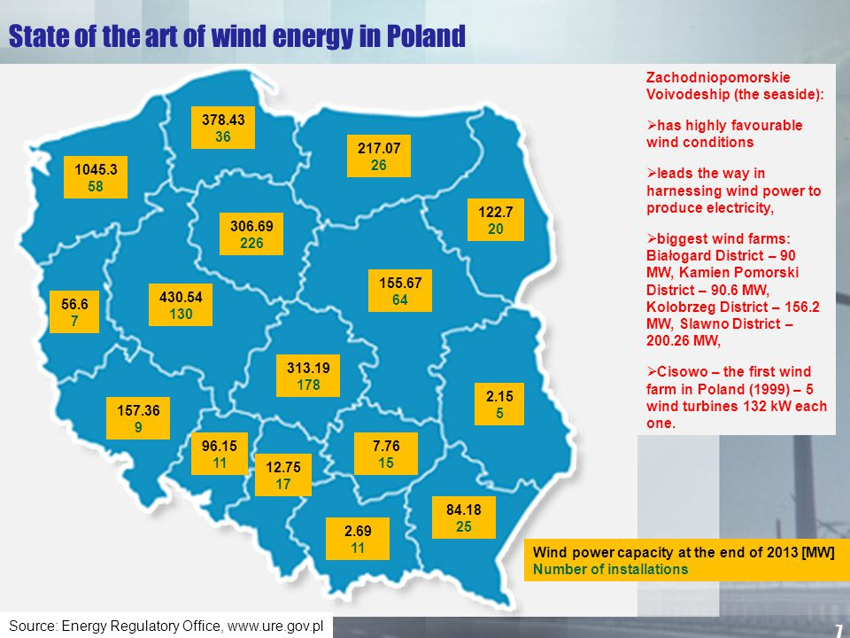 State of the art of wind energy in Poland Zachodniopomorskie Voivodeship (the seaside):  has highly favourable wind conditions  leads the way in har
