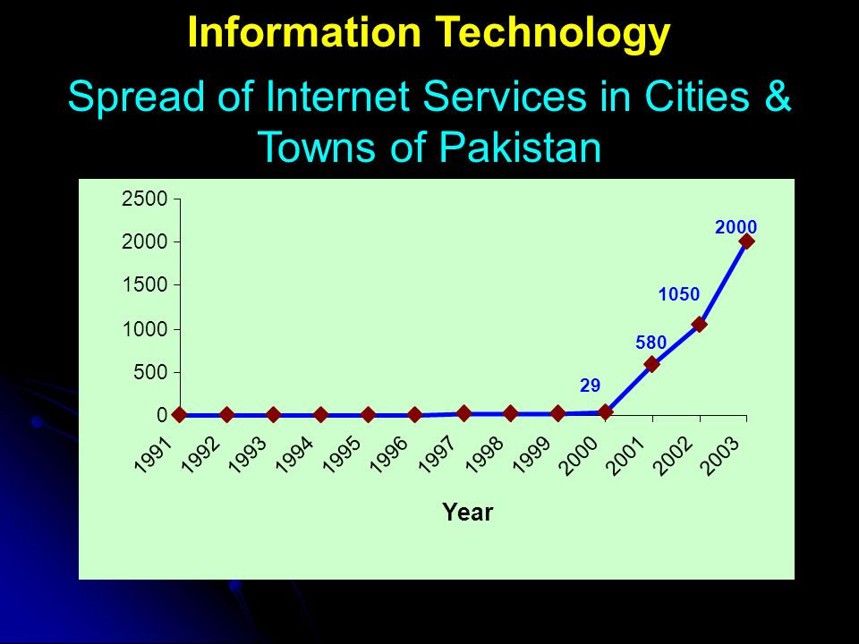 Spread of Internet Services in Cities & Towns of Pakistan Information Technology 1050 2000 580 29 0 500 1000 1500 2000 2500 1991199219931994199519961997199819992000200120022003 Year
