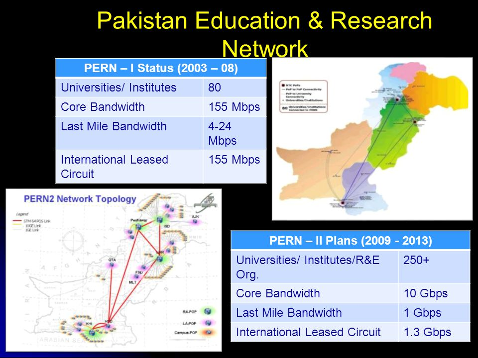 Pakistan Education & Research Network PERN – I Status (2003 – 08) Universities/ Institutes80 Core Bandwidth155 Mbps Last Mile Bandwidth4-24 Mbps International Leased Circuit 155 Mbps PERN – II Plans (2009 - 2013) Universities/ Institutes/R&E Org.