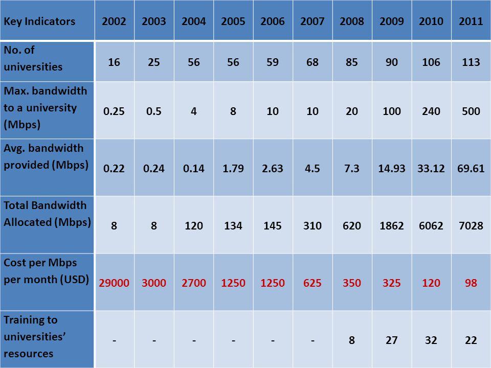 Key Indicators2002200320042005200620072008200920102011 No.