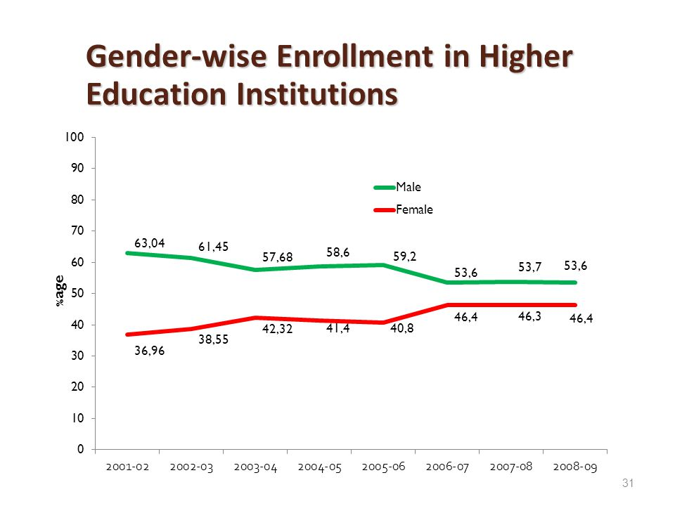 31 Gender-wise Enrollment in Higher Education Institutions