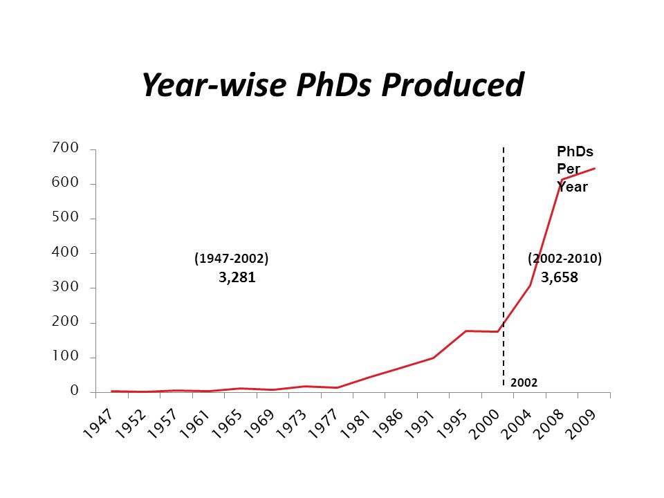 Year-wise PhDs Produced