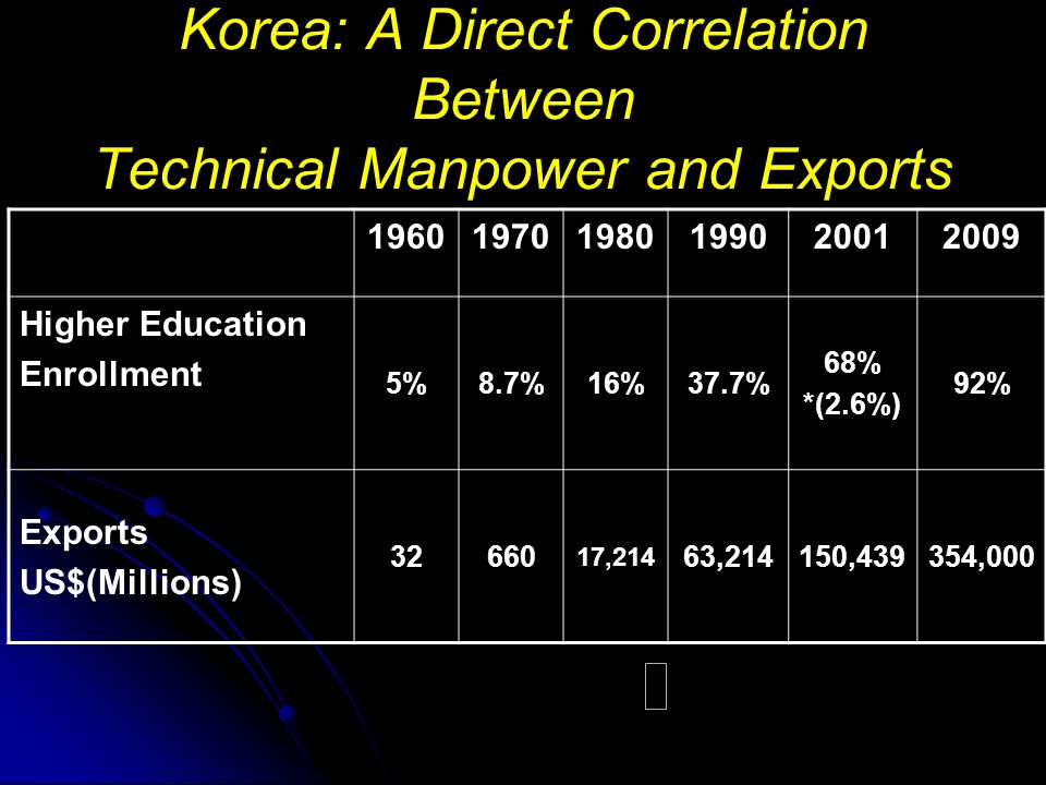 Korea: A Direct Correlation Between Technical Manpower and Exports Higher Education Enrollment 5%8.7%16%37.7% 68% *(2.6%) 92% Exports US$(Millions) ,214 63,214150,439354,000