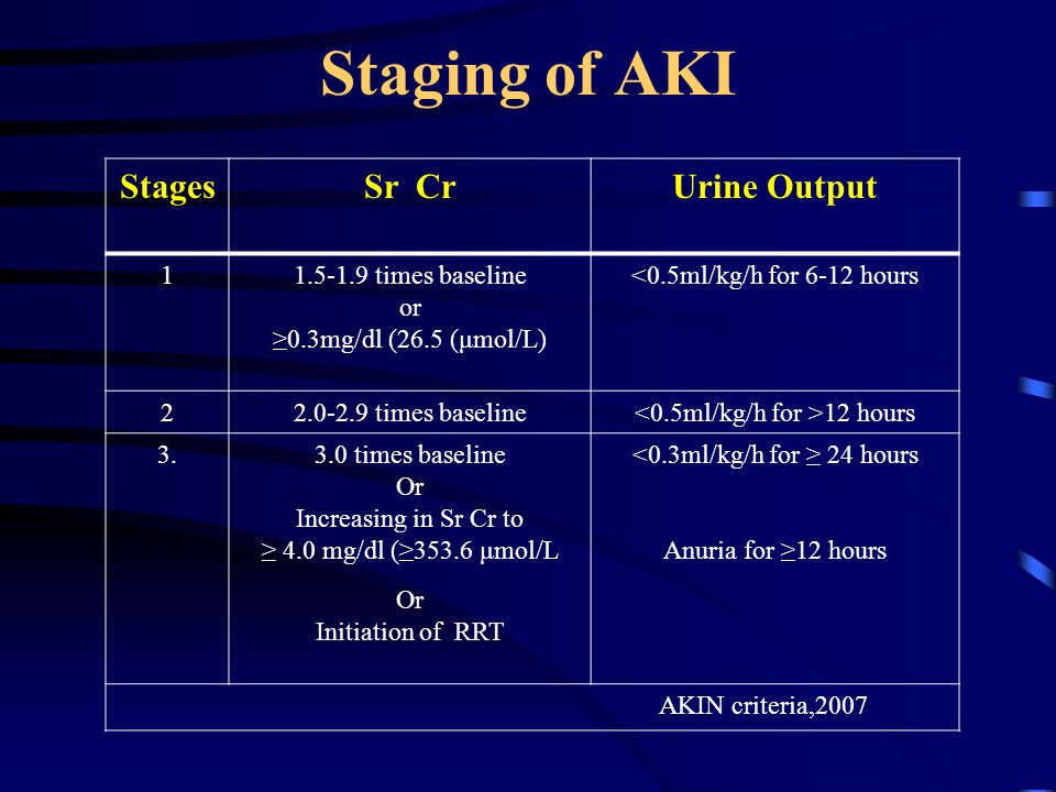 Staging of AKI StagesSr CrUrine Output 11.5-1.9 times baseline or ≥0.3mg/dl (26.5 (μmol/L) <0.5ml/kg/h for 6-12 hours 22.0-2.9 times baseline 12 hours