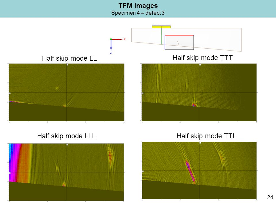 TFM images Specimen 4 – defect 3 24 Half skip mode TTT Half skip mode TTLHalf skip mode LLL Half skip mode LL