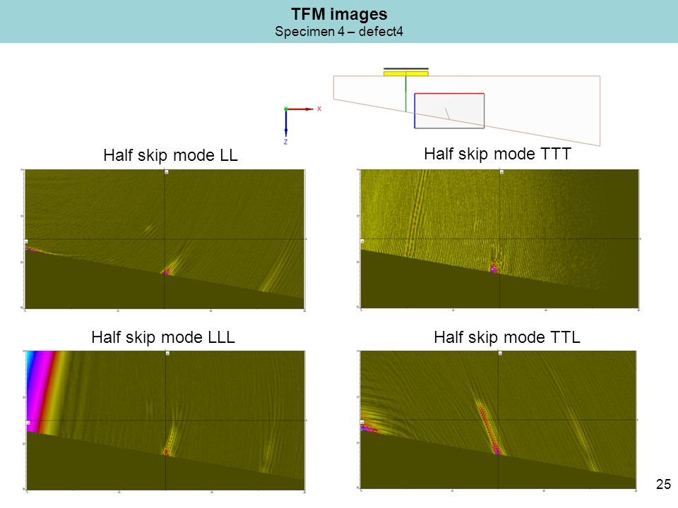 TFM images Specimen 4 – defect4 25 Half skip mode TTT Half skip mode TTLHalf skip mode LLL Half skip mode LL