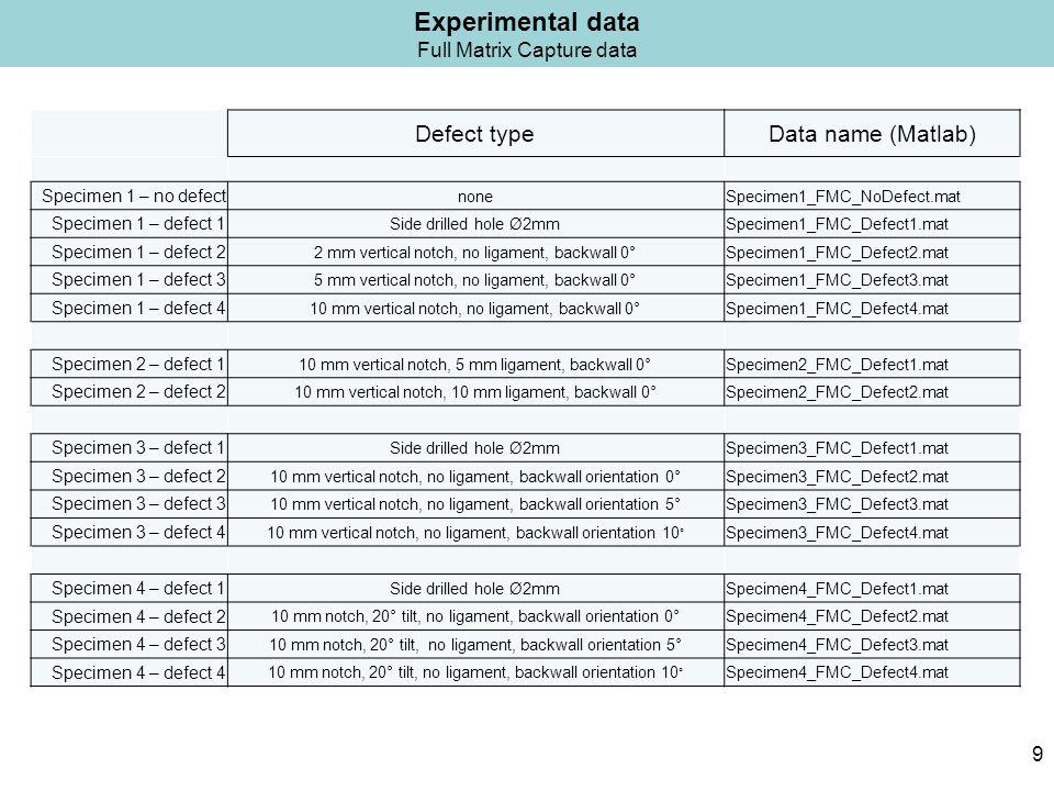 Experimental data Full Matrix Capture data Defect typeData name (Matlab) Specimen 1 – no defect noneSpecimen1_FMC_NoDefect.mat Specimen 1 – defect 1 Side drilled hole Ø2mmSpecimen1_FMC_Defect1.mat Specimen 1 – defect 2 2 mm vertical notch, no ligament, backwall 0°Specimen1_FMC_Defect2.mat Specimen 1 – defect 3 5 mm vertical notch, no ligament, backwall 0°Specimen1_FMC_Defect3.mat Specimen 1 – defect 4 10 mm vertical notch, no ligament, backwall 0°Specimen1_FMC_Defect4.mat Specimen 2 – defect 1 10 mm vertical notch, 5 mm ligament, backwall 0°Specimen2_FMC_Defect1.mat Specimen 2 – defect 2 10 mm vertical notch, 10 mm ligament, backwall 0°Specimen2_FMC_Defect2.mat Specimen 3 – defect 1 Side drilled hole Ø2mmSpecimen3_FMC_Defect1.mat Specimen 3 – defect 2 10 mm vertical notch, no ligament, backwall orientation 0°Specimen3_FMC_Defect2.mat Specimen 3 – defect 3 10 mm vertical notch, no ligament, backwall orientation 5°Specimen3_FMC_Defect3.mat Specimen 3 – defect 4 10 mm vertical notch, no ligament, backwall orientation 10 ° Specimen3_FMC_Defect4.mat Specimen 4 – defect 1 Side drilled hole Ø2mmSpecimen4_FMC_Defect1.mat Specimen 4 – defect 2 10 mm notch, 20° tilt, no ligament, backwall orientation 0°Specimen4_FMC_Defect2.mat Specimen 4 – defect 3 10 mm notch, 20° tilt, no ligament, backwall orientation 5°Specimen4_FMC_Defect3.mat Specimen 4 – defect 4 10 mm notch, 20° tilt, no ligament, backwall orientation 10 ° Specimen4_FMC_Defect4.mat 9