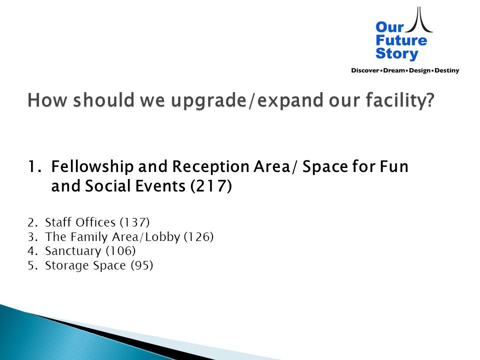 How should we upgrade/expand our facility? 1.Fellowship and Reception Area/ Space for Fun and Social Events (217) 2.Staff Offices (137) 3.The Family A