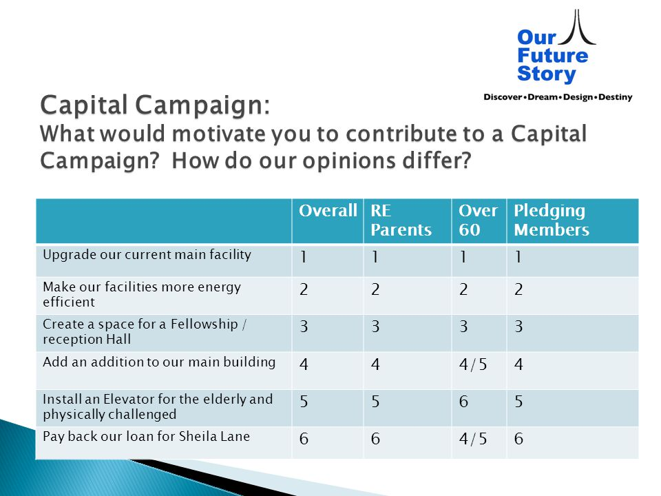 Capital Campaign: What would motivate you to contribute to a Capital Campaign? How do our opinions differ? OverallRE Parents Over 60 Pledging Members