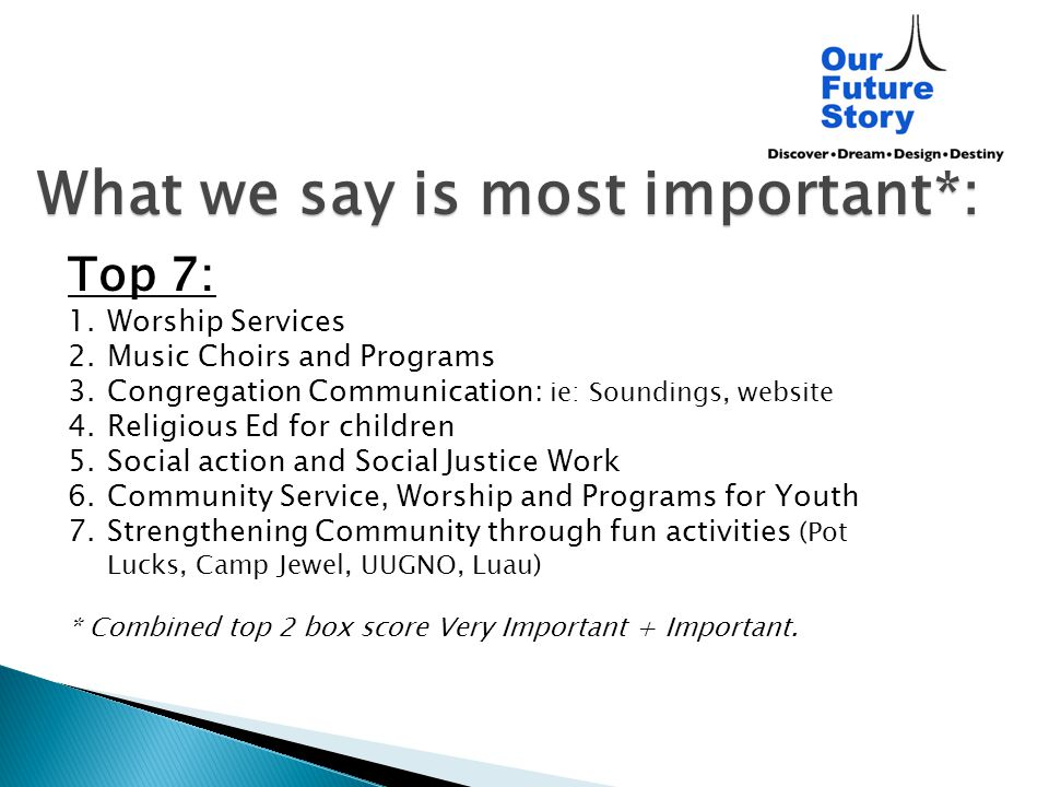 What we say is most important*: Top 7: 1.Worship Services 2.Music Choirs and Programs 3.Congregation Communication: ie: Soundings, website 4.Religious