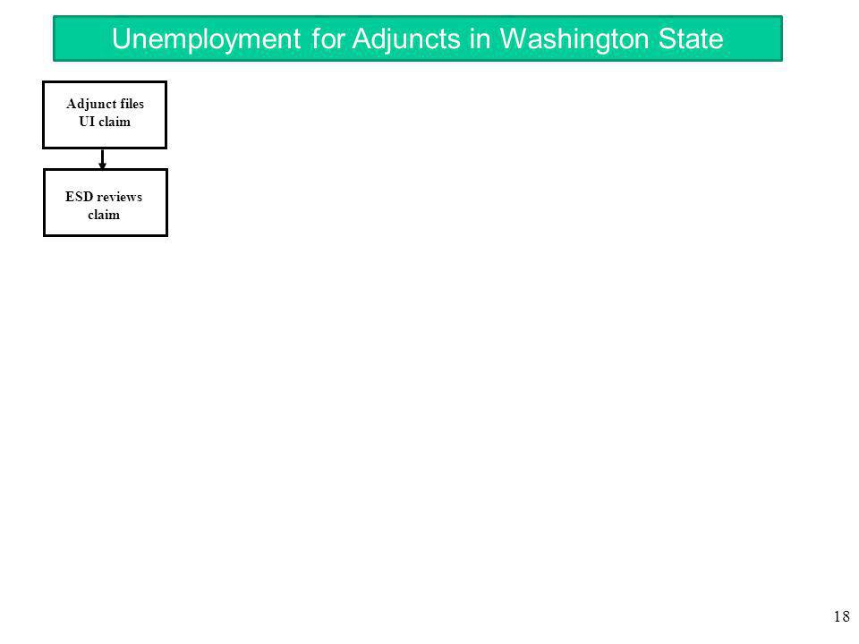 18 Adjunct files UI claim ESD reviews claim Unemployment for Adjuncts in Washington State