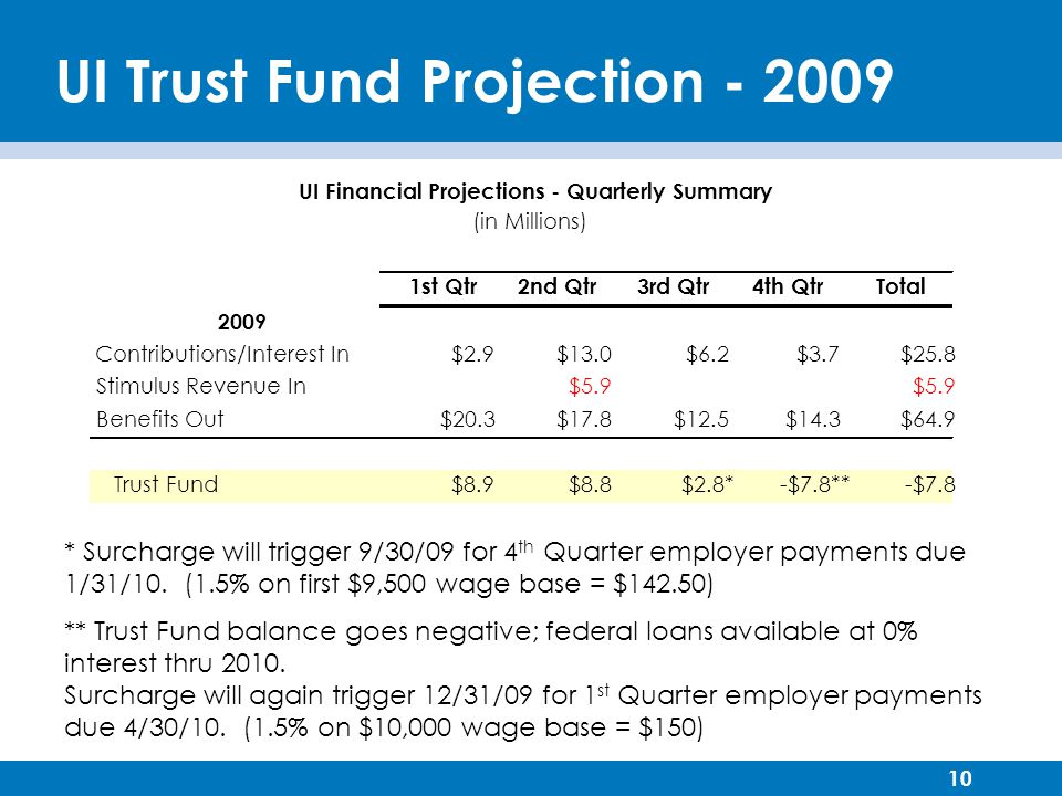 10 UI Trust Fund Projection * ** * Surcharge will trigger 9/30/09 for 4 th Quarter employer payments due 1/31/10.