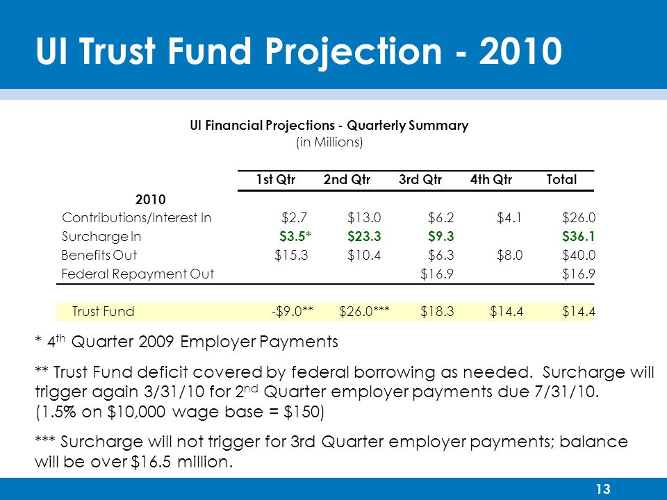 13 UI Trust Fund Projection - 2010 * 4 th Quarter 2009 Employer Payments ** Trust Fund deficit covered by federal borrowing as needed.