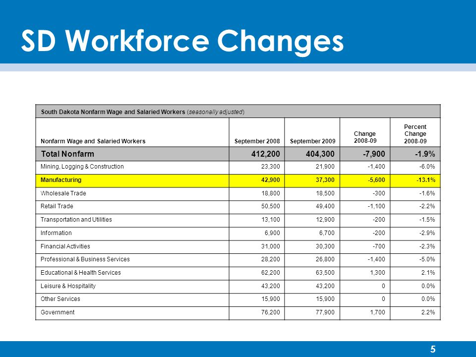 5 SD Workforce Changes South Dakota Nonfarm Wage and Salaried Workers (seasonally adjusted) Nonfarm Wage and Salaried WorkersSeptember 2008September 2009 Change 2008-09 Percent Change 2008-09 Total Nonfarm412,200404,300-7,900-1.9% Mining, Logging & Construction23,30021,900-1,400-6.0% Manufacturing42,90037,300-5,600-13.1% Wholesale Trade18,80018,500-300-1.6% Retail Trade50,50049,400-1,100-2.2% Transportation and Utilities13,10012,900-200-1.5% Information6,9006,700-200-2.9% Financial Activities31,00030,300-700-2.3% Professional & Business Services28,20026,800-1,400-5.0% Educational & Health Services62,20063,5001,3002.1% Leisure & Hospitality43,200 00.0% Other Services15,900 00.0% Government76,20077,9001,7002.2%