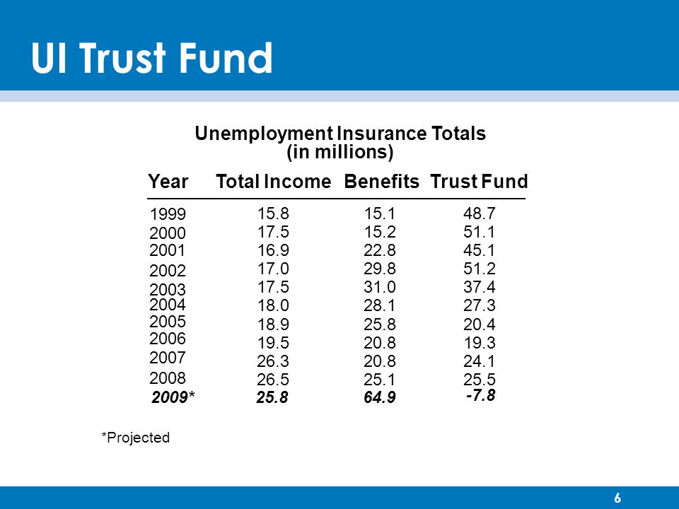 6 UI Trust Fund YearTotal IncomeBenefitsTrust Fund 1999 15.815.148.7 2000 17.515.251.1 200116.922.845.1 2002 17.029.851.2 2003 17.531.037.4 2004 18.028.127.3 2005 18.925.820.4 2006 19.520.819.3 2007 26.320.824.1 2008 26.525.125.5 Unemployment Insurance Totals (in millions) 2009*25.864.9 -7.8 *Projected