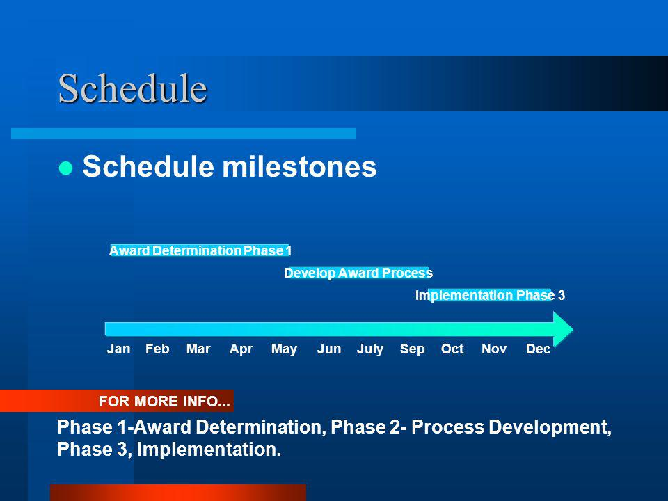 Current Status Overview of progress against schedule –On-track in Award Determination –On track in Process Development –On track in Implementation Unexpected delays or issues None