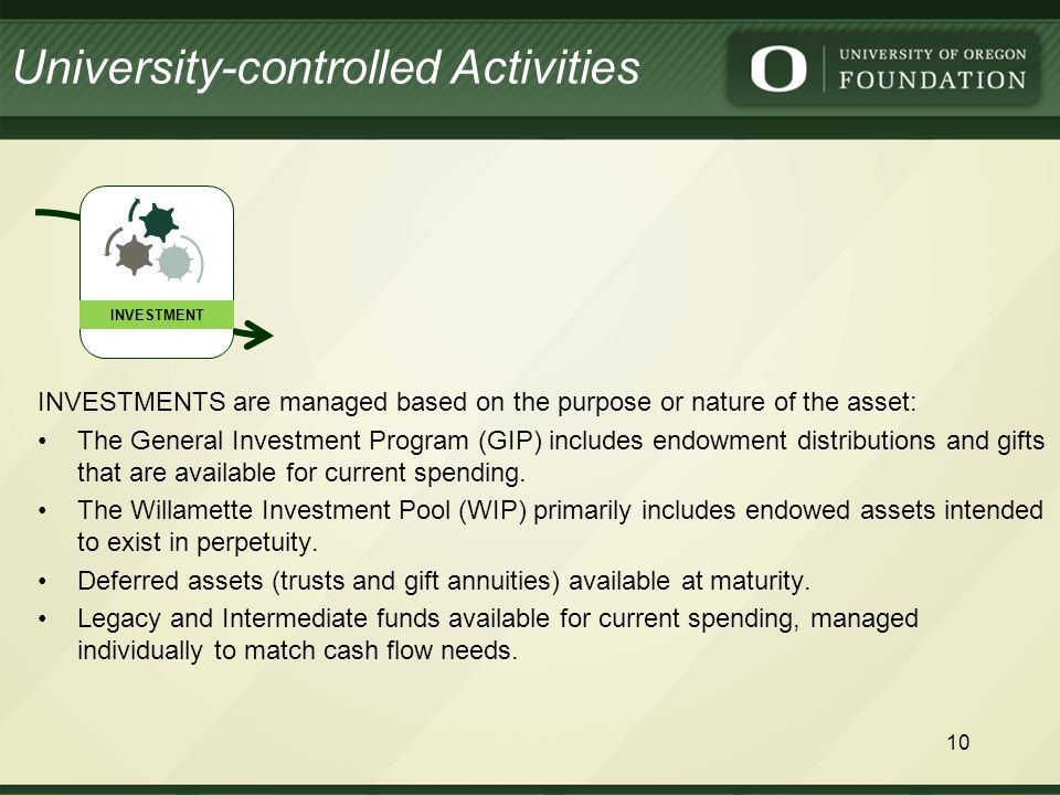 INVESTMENTS are managed based on the purpose or nature of the asset: The General Investment Program (GIP) includes endowment distributions and gifts that are available for current spending.