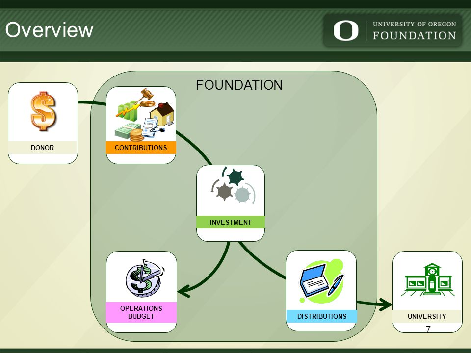 University-controlled Activities The Foundation receives CONTRIBUTIONS from private gifts and INVESTS those funds for the University of Oregon.