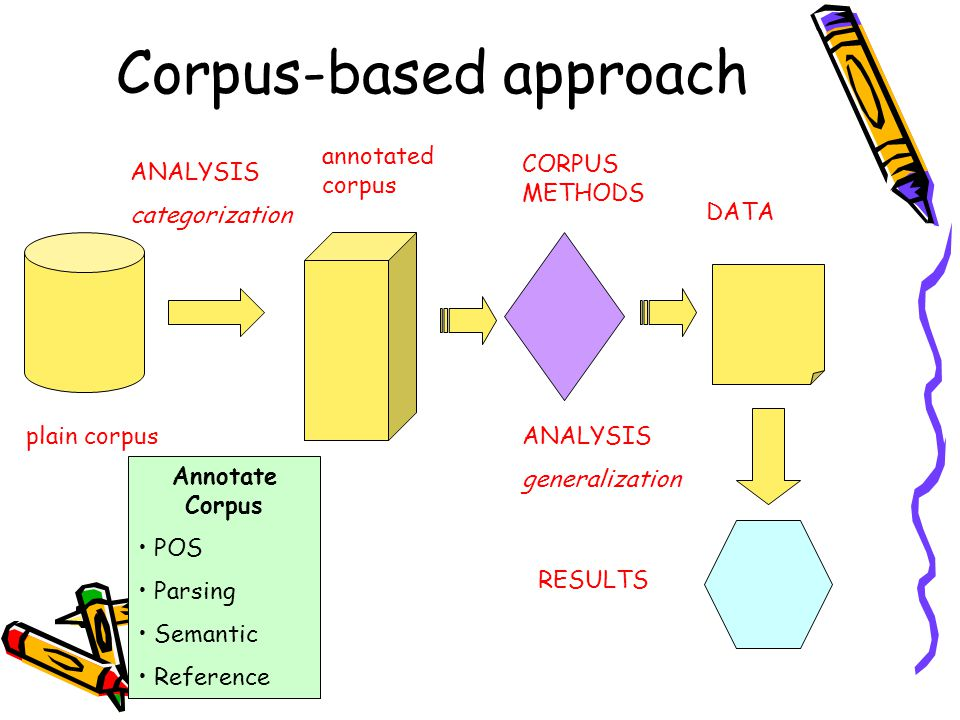 Corpus-based approach Annotate Corpus POS Parsing Semantic Reference ANALYSIS categorization CORPUS METHODS ANALYSIS generalization plain corpus annot