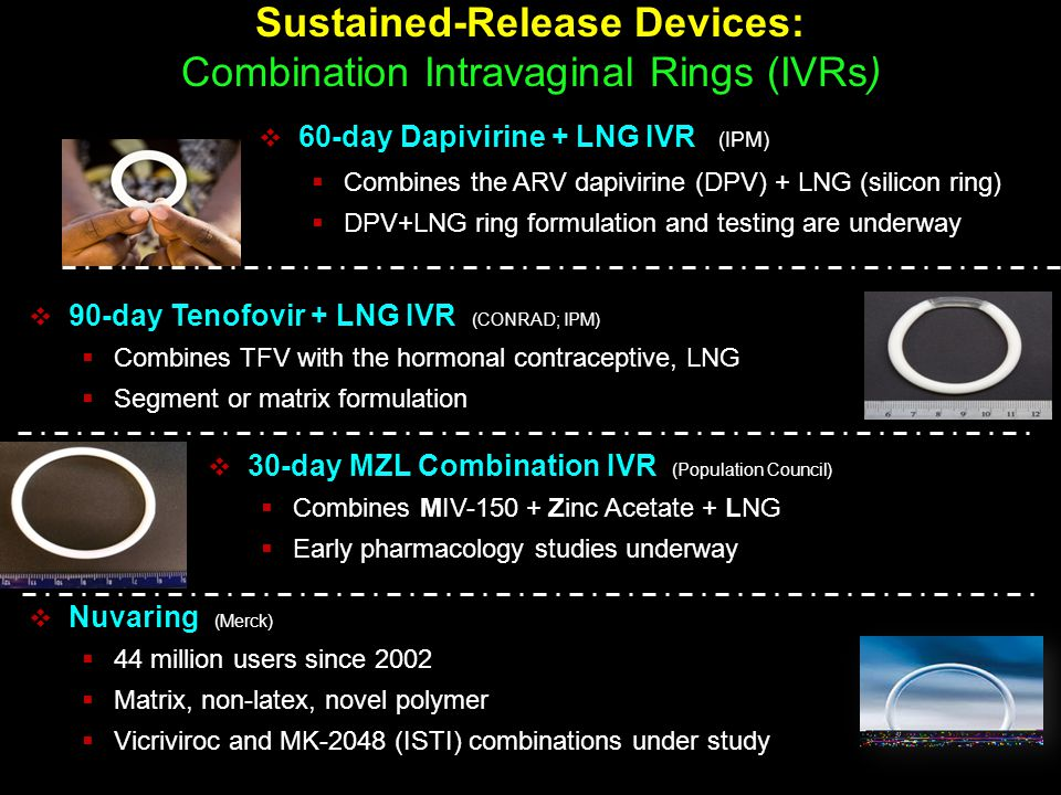 Sustained-Release Devices: Combination Intravaginal Rings (IVRs)  60-day Dapivirine + LNG IVR (IPM)  Combines the ARV dapivirine (DPV) + LNG (silicon ring)  DPV+LNG ring formulation and testing are underway  90-day Tenofovir + LNG IVR (CONRAD; IPM)  Combines TFV with the hormonal contraceptive, LNG  Segment or matrix formulation  30-day MZL Combination IVR (Population Council)  Combines MIV-150 + Zinc Acetate + LNG  Early pharmacology studies underway  Nuvaring (Merck)  44 million users since 2002  Matrix, non-latex, novel polymer  Vicriviroc and MK-2048 (ISTI) combinations under study